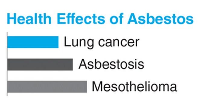 asbestos lawyer Beaumont, asbestos help Beaumont, asbestos care SETX, asbestos health Southeast Texas, asbestos settlement Port Arthur TX, asbestos Orange TX, Asbestos Health Line,
